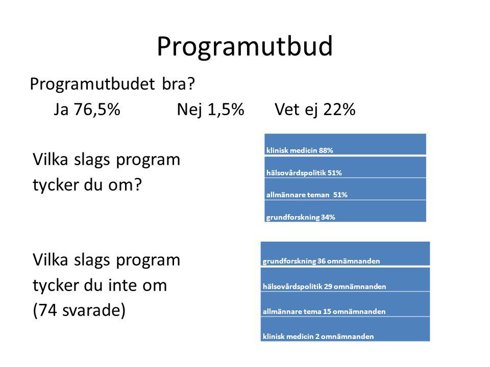 Programutbud Programutbudet bra. Ja 76,5% Nej 1,5% Vet ej 22% Vilka slags program tycker du om.