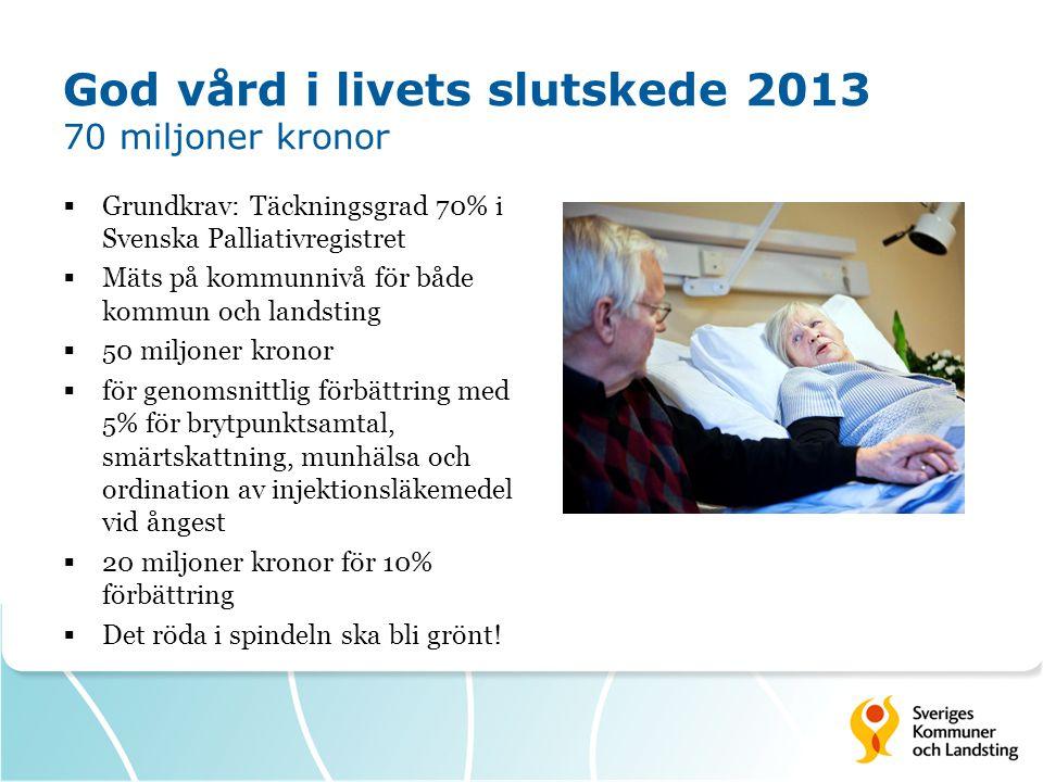 God vård i livets slutskede 2013 70 miljoner kronor  Grundkrav: Täckningsgrad 70% i Svenska Palliativregistret  Mäts på kommunnivå för både kommun o