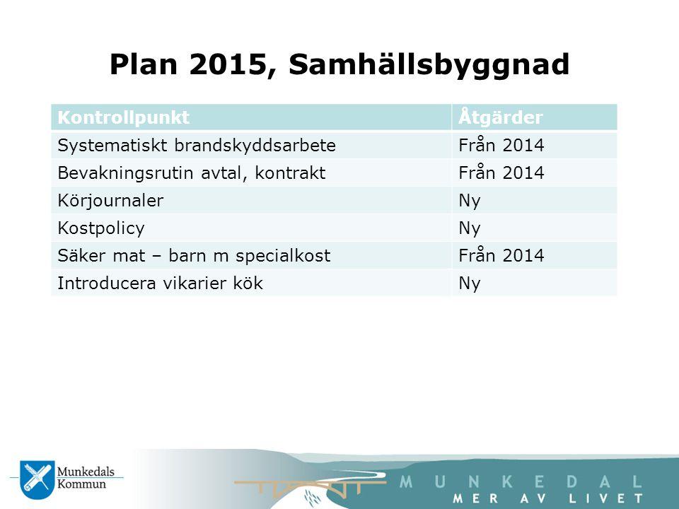 Plan 2015, Samhällsbyggnad KontrollpunktÅtgärder Systematiskt brandskyddsarbeteFrån 2014 Bevakningsrutin avtal, kontraktFrån 2014 KörjournalerNy Kostp