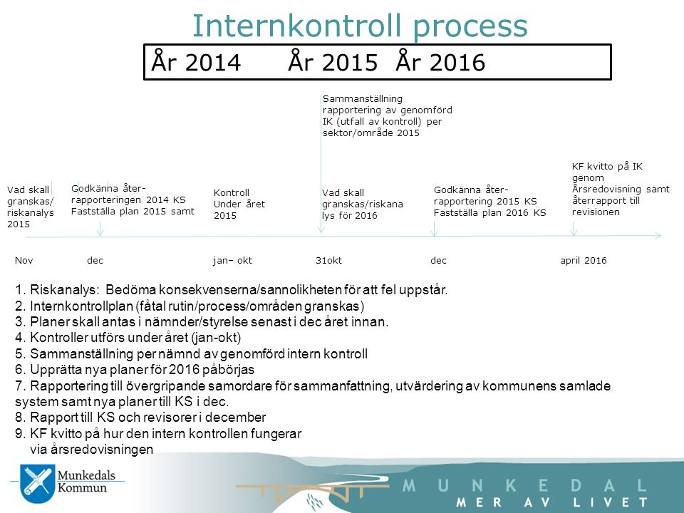 År 2014År 2015 År 2016 Nov dec jan– okt 31okt dec april 2016 Internkontroll process Godkänna åter- rapporteringen 2014 KS Fastställa plan 2015 samt Ko