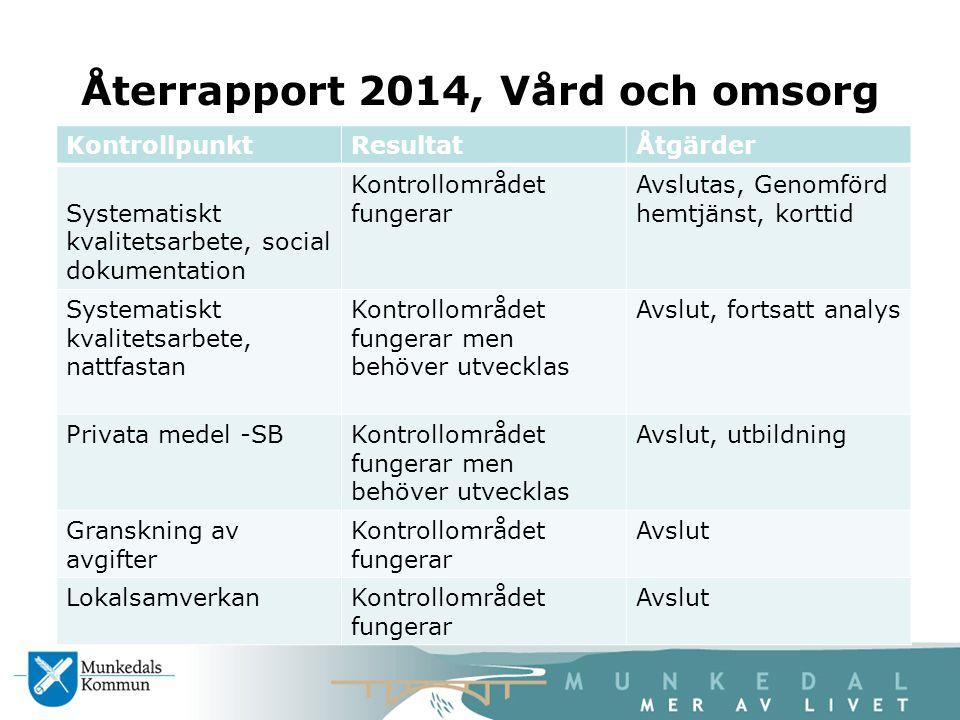 Återrapport 2014, Vård och omsorg KontrollpunktResultatÅtgärder Systematiskt kvalitetsarbete, social dokumentation Kontrollområdet fungerar Avslutas,