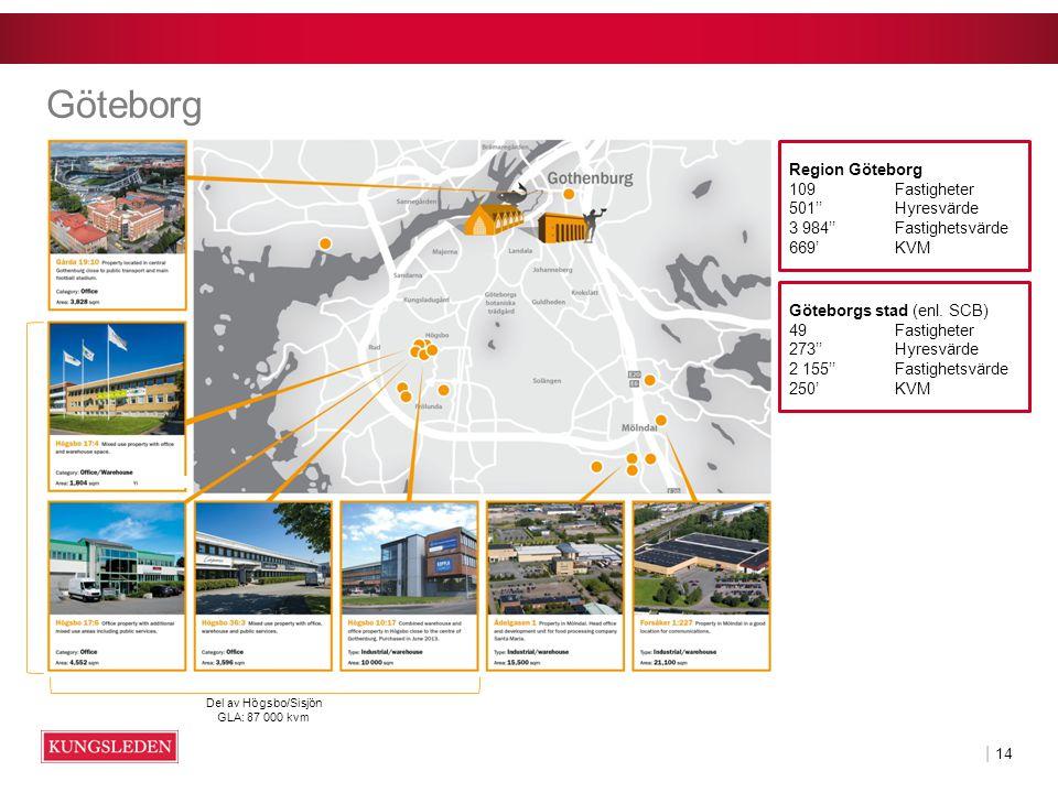 | 14 Göteborg Del av Högsbo/Sisjön GLA: 87 000 kvm Region Göteborg 109 Fastigheter 501'' Hyresvärde 3 984''Fastighetsvärde 669'KVM Göteborgs stad (enl.