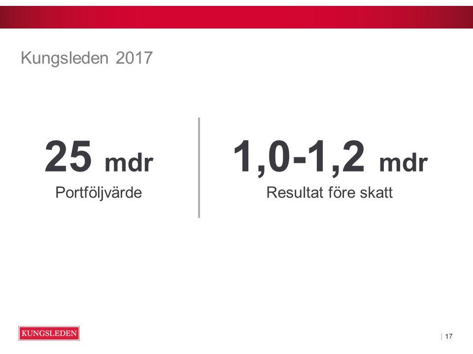 | 17 Kungsleden 2017 25 mdr Portföljvärde 1,0-1,2 mdr Resultat före skatt