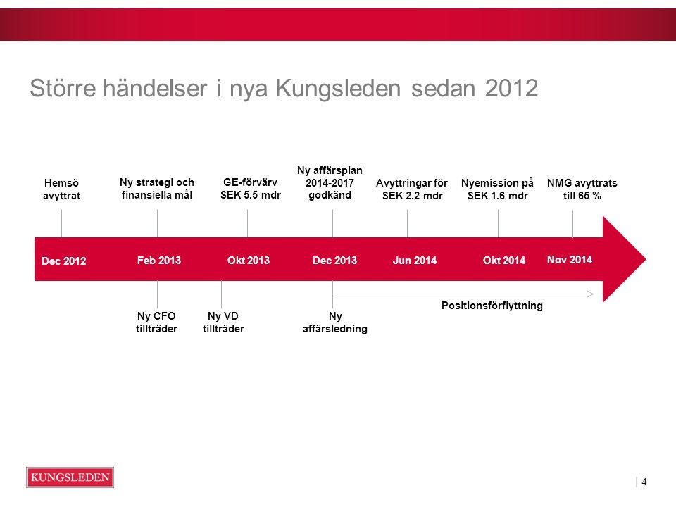 | 4| 4 Hemsö avyttrat Ny strategi och finansiella mål GE-förvärv SEK 5.5 mdr Ny affärsplan 2014-2017 godkänd Avyttringar för SEK 2.2 mdr Nyemission på SEK 1.6 mdr Dec 2012 Feb 2013Okt 2013Dec 2013Jun 2014Okt 2014 Större händelser i nya Kungsleden sedan 2012 Ny VD tillträder Ny affärsledning Ny CFO tillträder Positionsförflyttning Nov 2014 NMG avyttrats till 65 %