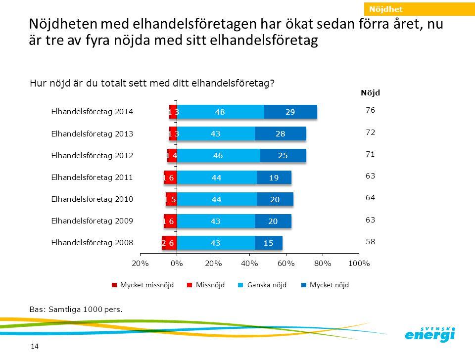 14 Nöjdheten med elhandelsföretagen har ökat sedan förra året, nu är tre av fyra nöjda med sitt elhandelsföretag MissnöjdMycket missnöjd Mycket nöjdGa