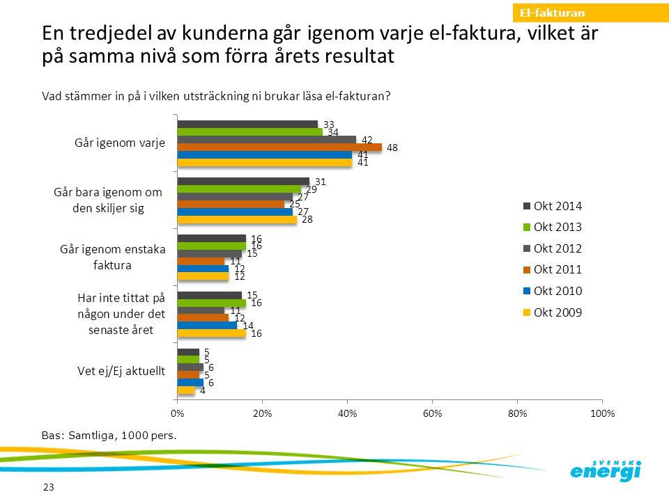 En tredjedel av kunderna går igenom varje el-faktura, vilket är på samma nivå som förra årets resultat 23 Bas: Samtliga, 1000 pers. Vad stämmer in på