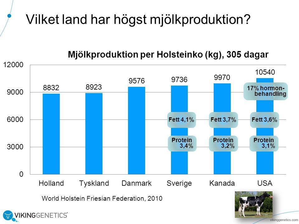 Vilket land har högst mjölkproduktion.