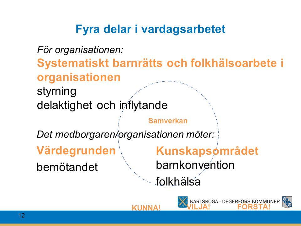 12 Fyra delar i vardagsarbetet KUNNA! VILJA!FÖRSTÅ! Samverkan Kunskapsområdet barnkonvention folkhälsa Det medborgaren/organisationen möter: Värdegrun