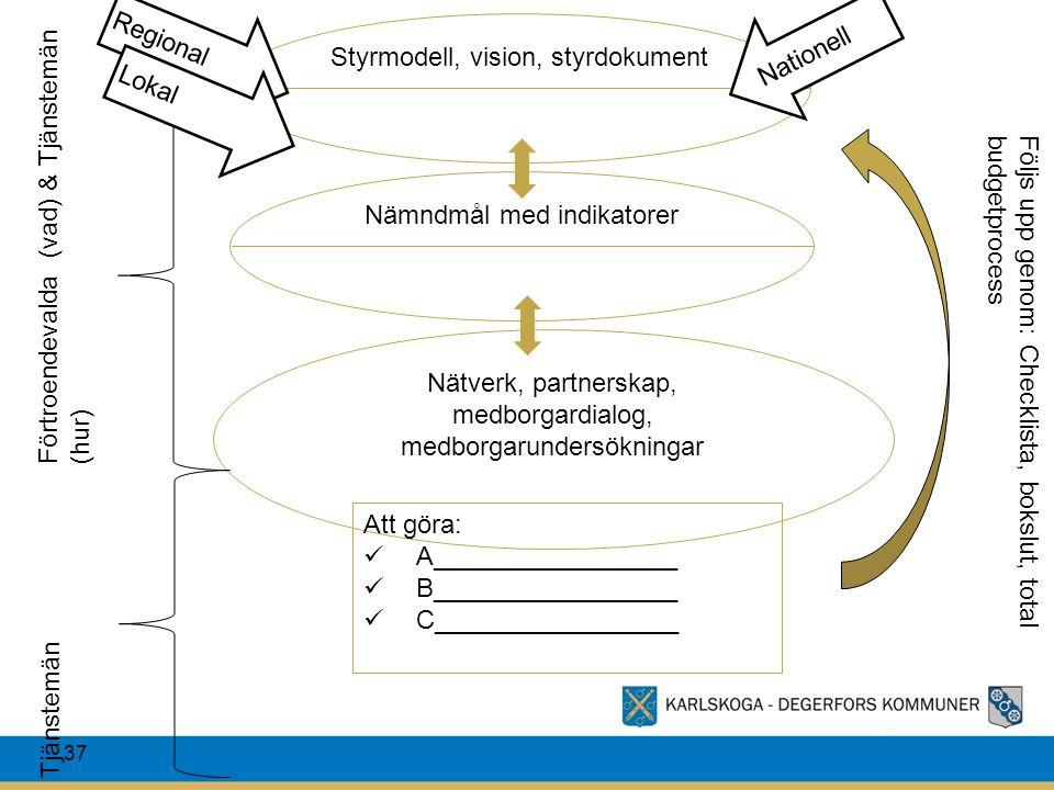 37 Styrmodell, vision, styrdokument Nämndmål med indikatorer Nätverk, partnerskap, medborgardialog, medborgarundersökningar Att göra: A_______________