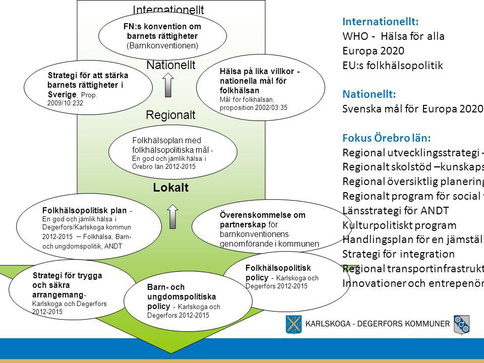 Internationellt Nationellt Regionalt Lokalt FN:s konvention om barnets rättigheter (Barnkonventionen) Strategi för att stärka barnets rättigheter i Sv