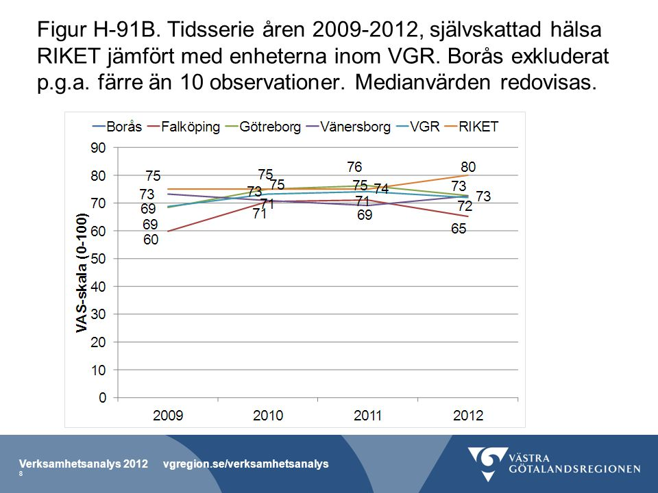 Figur H-91B. Tidsserie åren 2009-2012, självskattad hälsa RIKET jämfört med enheterna inom VGR.