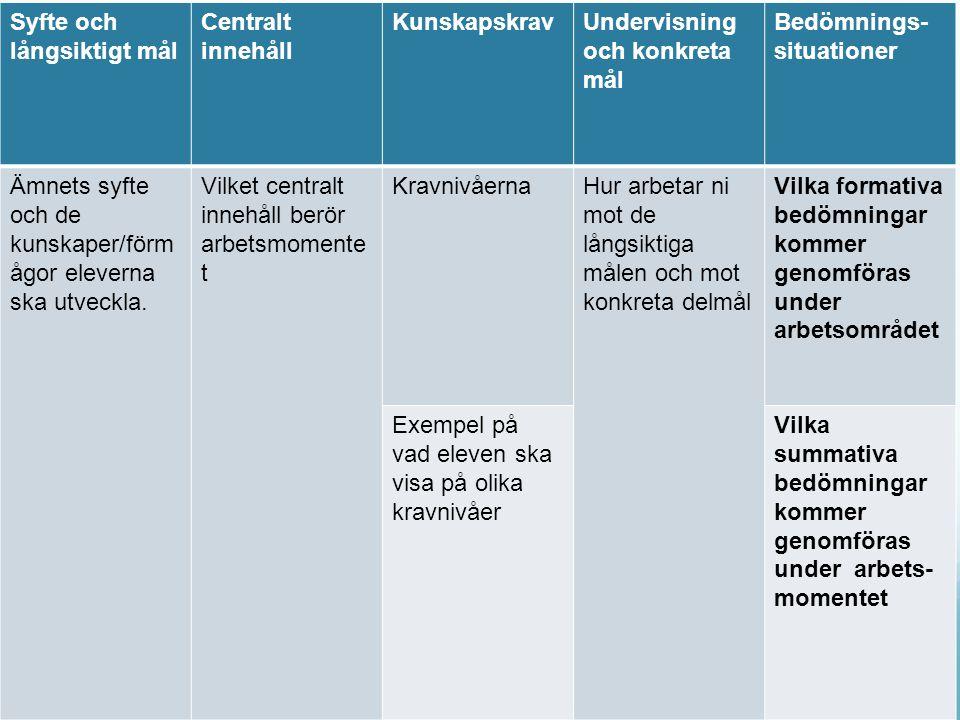 Copyright www.bedomningforlarande.se Syfte och långsiktigt mål Centralt innehåll KunskapskravUndervisning och konkreta mål Bedömnings- situationer Ämn