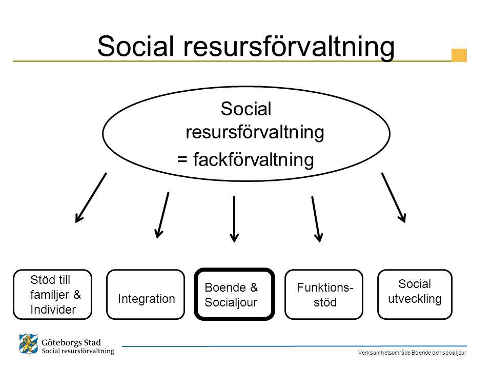 Verksamhetsområde Boende och socialjour Social resursförvaltning = fackförvaltning Stöd till familjer & Individer Integration Boende & Socialjour Funk