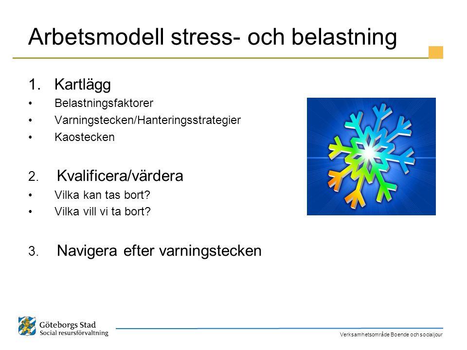 Verksamhetsområde Boende och socialjour Arbetsmodell stress- och belastning 1.Kartlägg Belastningsfaktorer Varningstecken/Hanteringsstrategier Kaostec
