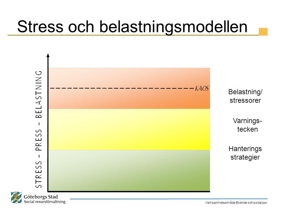 Verksamhetsområde Boende och socialjour Stress och belastningsmodellen Belastning/ stressorer Varnings- tecken Hanterings strategier
