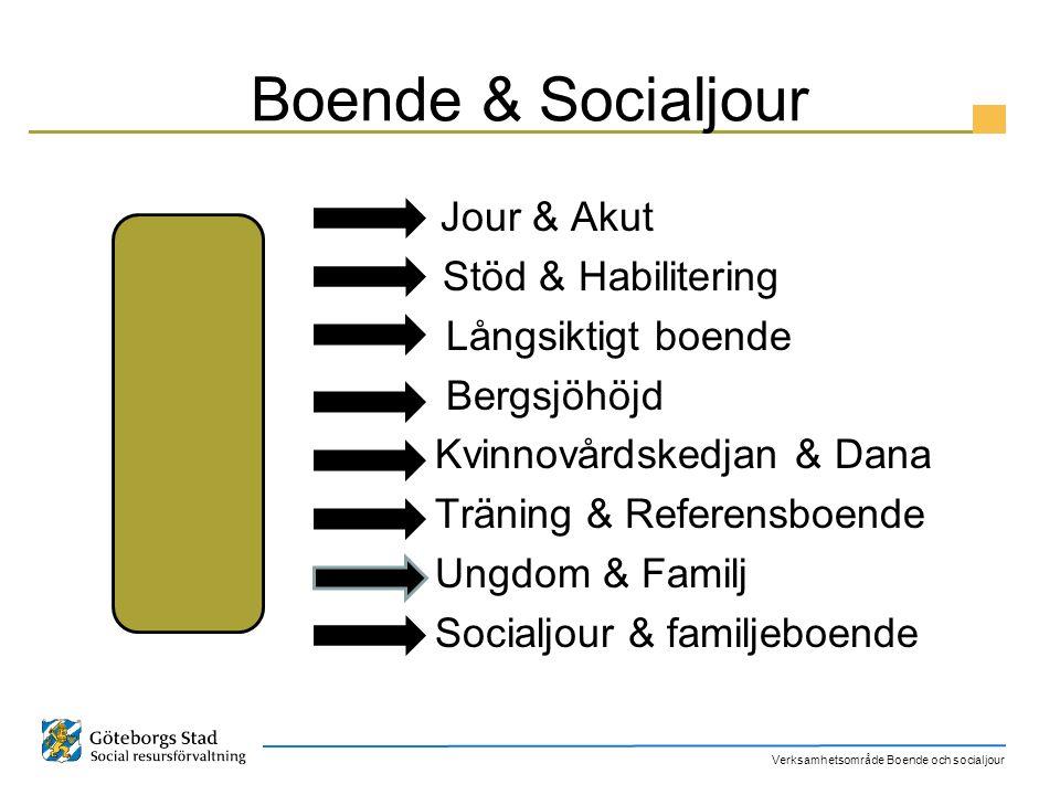 Verksamhetsområde Boende och socialjour Boende & Socialjour Jour & Akut Stöd & Habilitering Långsiktigt boende Bergsjöhöjd Kvinnovårdskedjan & Dana Tr