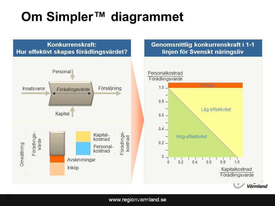 www.regionvarmland.se 2015-01-06 10 Om Simpler™ diagrammet Konkurrenskraft: Hur effektivt skapas förädlingsvärdet.