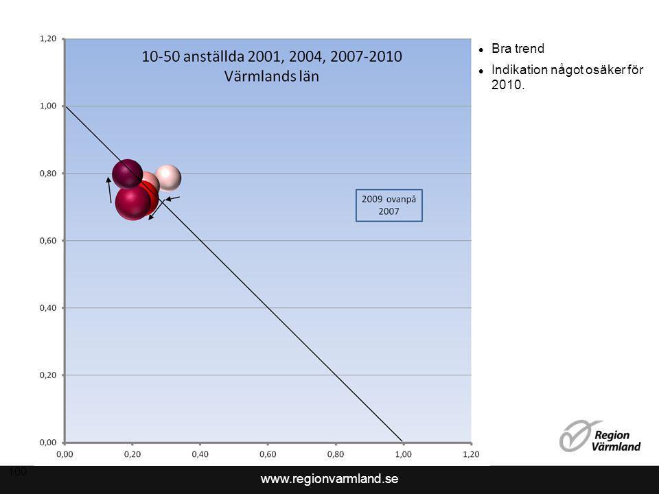 www.regionvarmland.se 100 Bra trend Indikation något osäker för 2010.