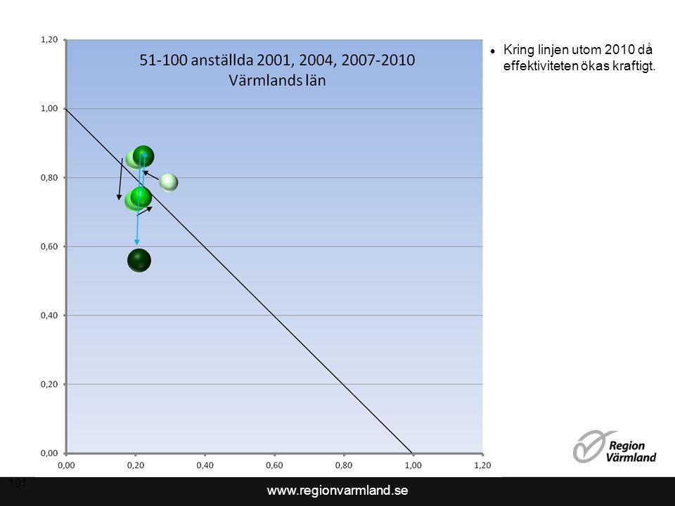 www.regionvarmland.se 101 Kring linjen utom 2010 då effektiviteten ökas kraftigt.