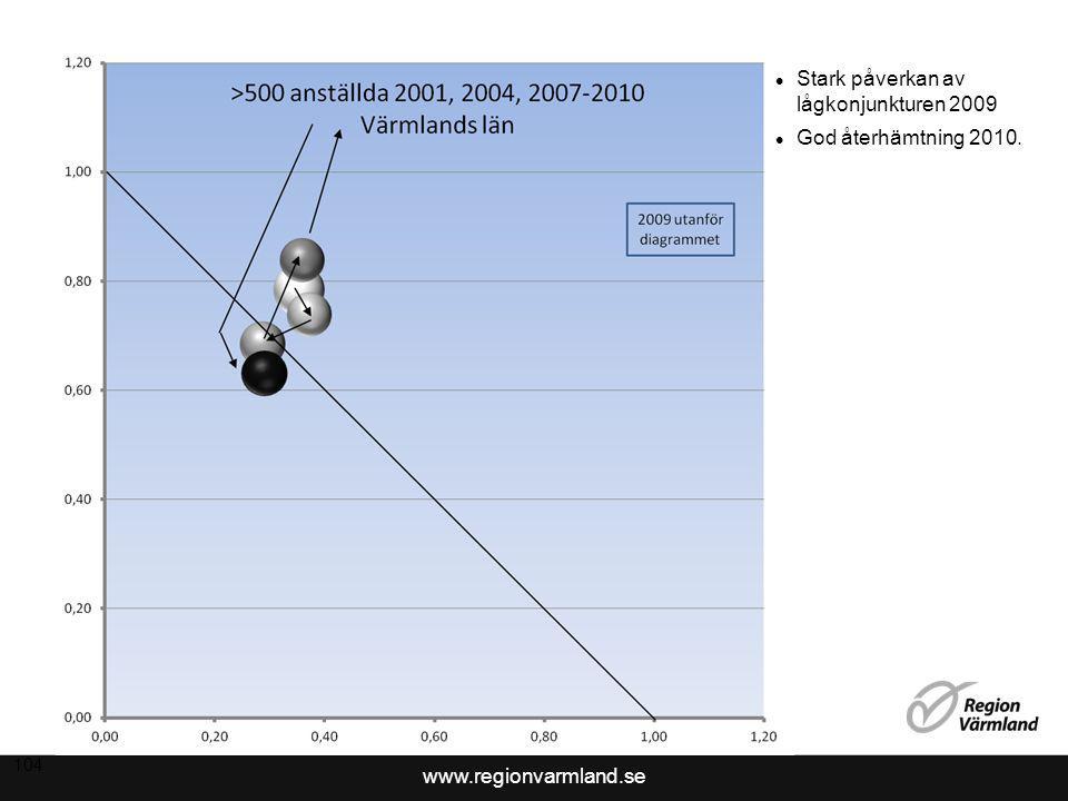 www.regionvarmland.se 104 Stark påverkan av lågkonjunkturen 2009 God återhämtning 2010.