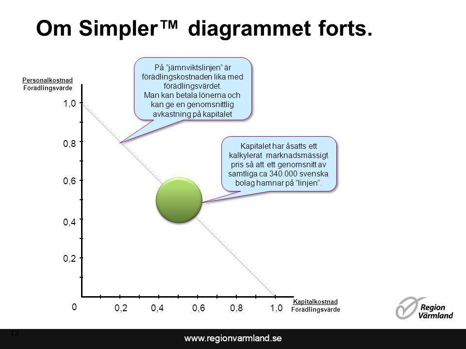 www.regionvarmland.se 12 Om Simpler™ diagrammet forts.