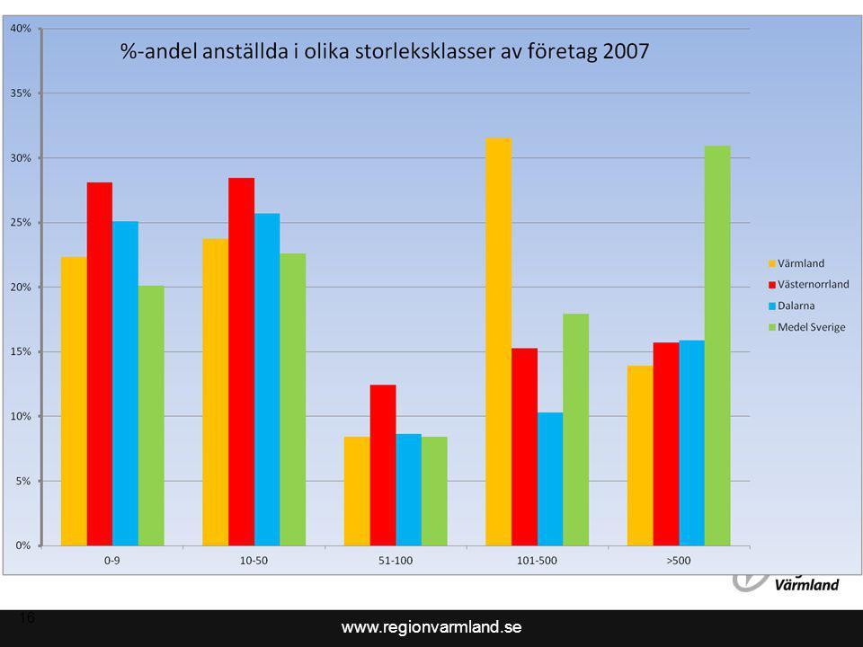 www.regionvarmland.se 16