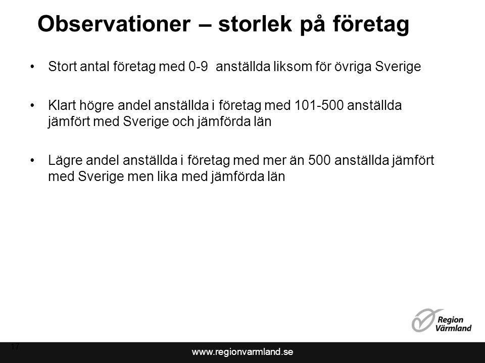 www.regionvarmland.se Observationer – storlek på företag Stort antal företag med 0-9 anställda liksom för övriga Sverige Klart högre andel anställda i företag med 101-500 anställda jämfört med Sverige och jämförda län Lägre andel anställda i företag med mer än 500 anställda jämfört med Sverige men lika med jämförda län 17