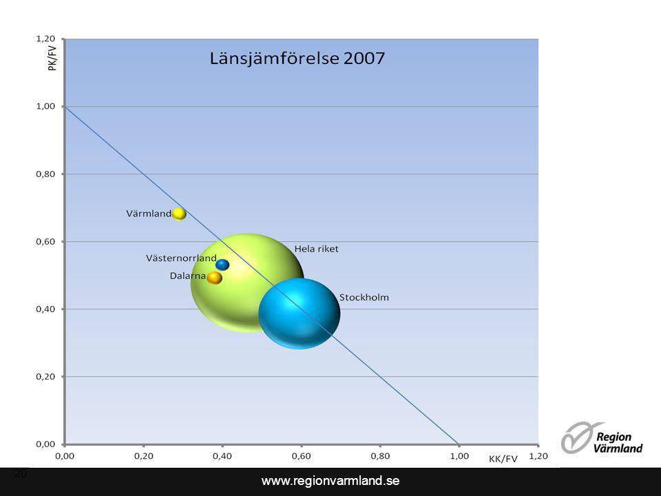 www.regionvarmland.se 20