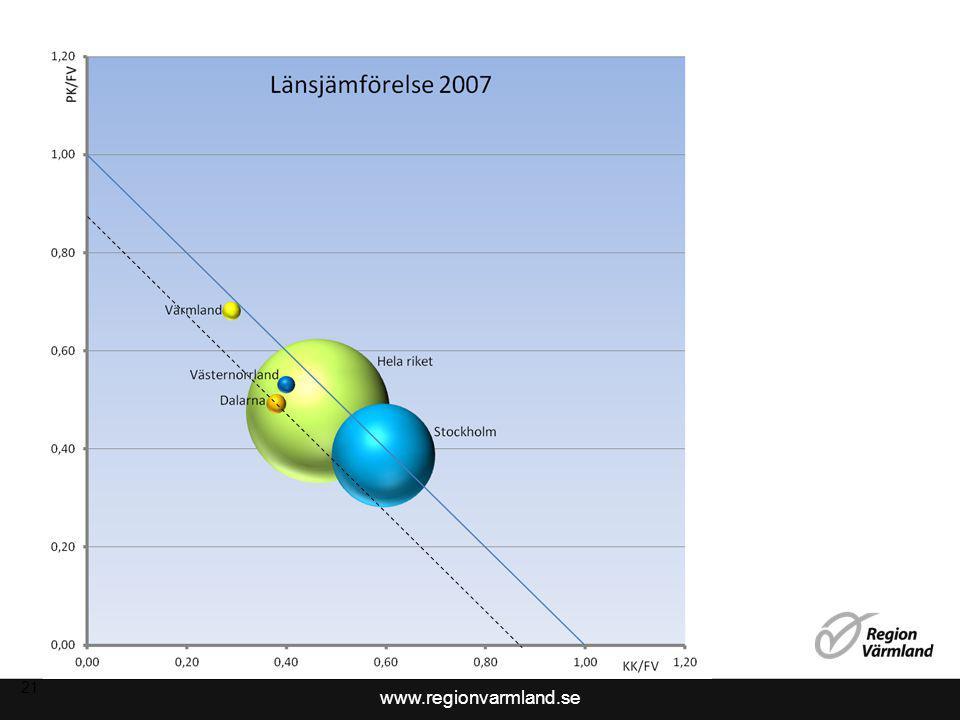 www.regionvarmland.se 21