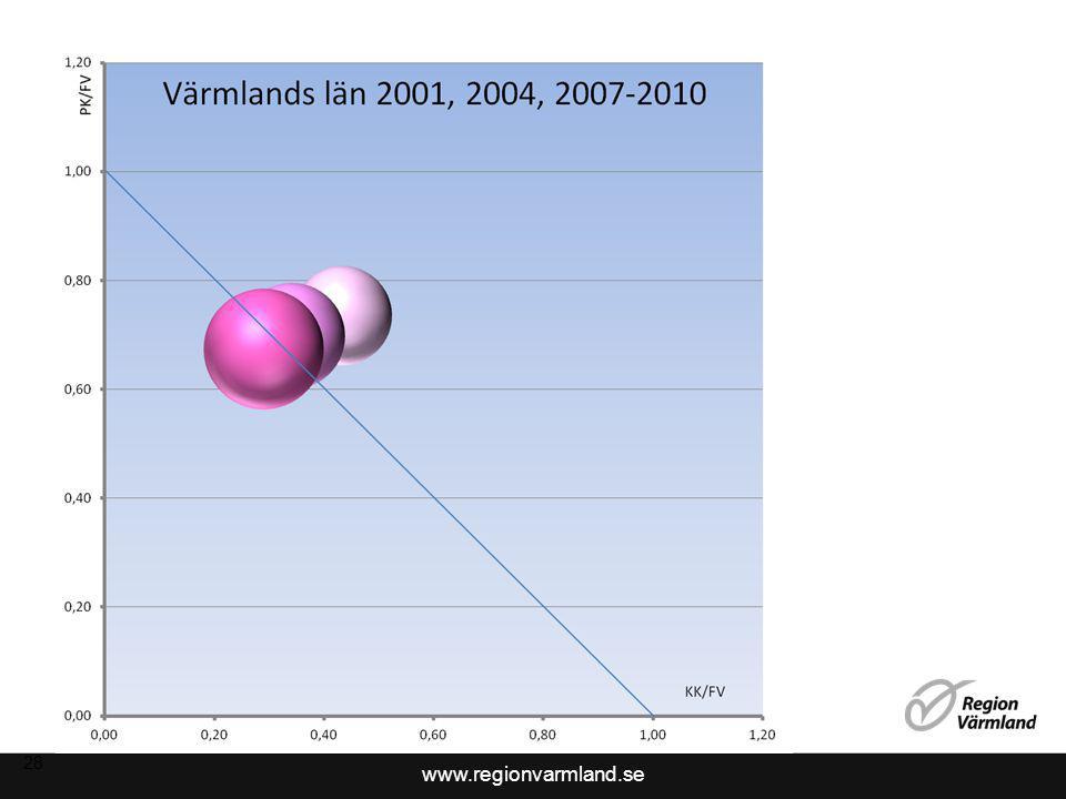 www.regionvarmland.se 28