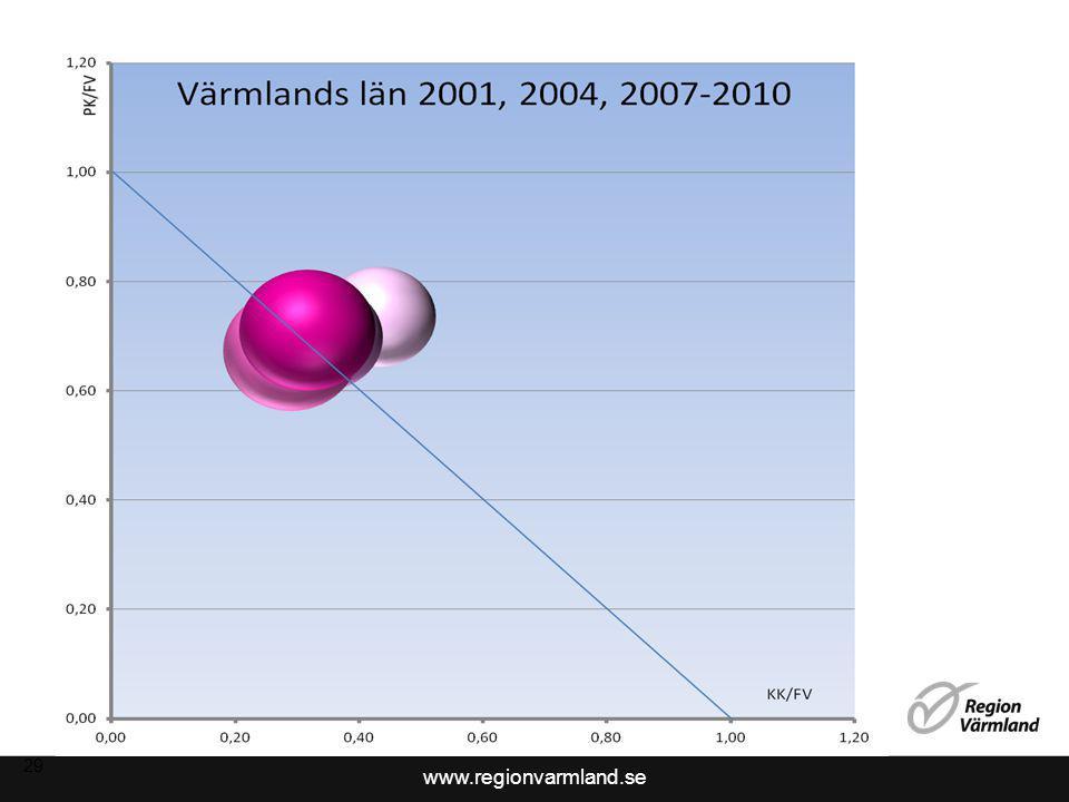www.regionvarmland.se 29