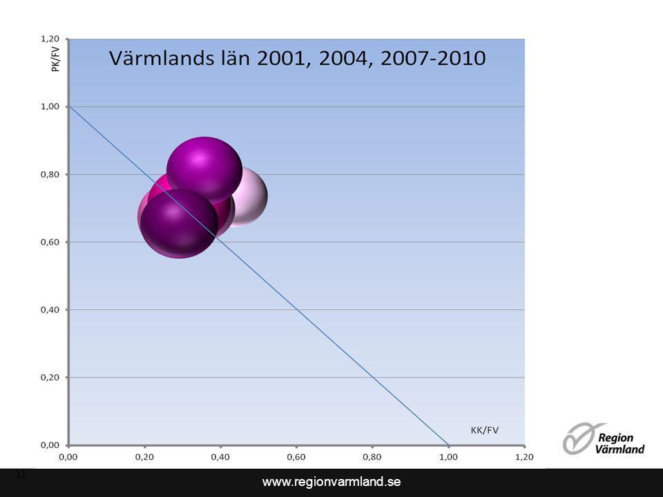 www.regionvarmland.se 31