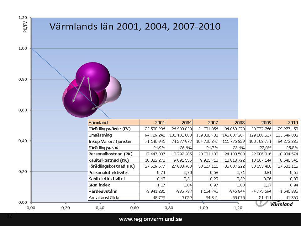 www.regionvarmland.se 32