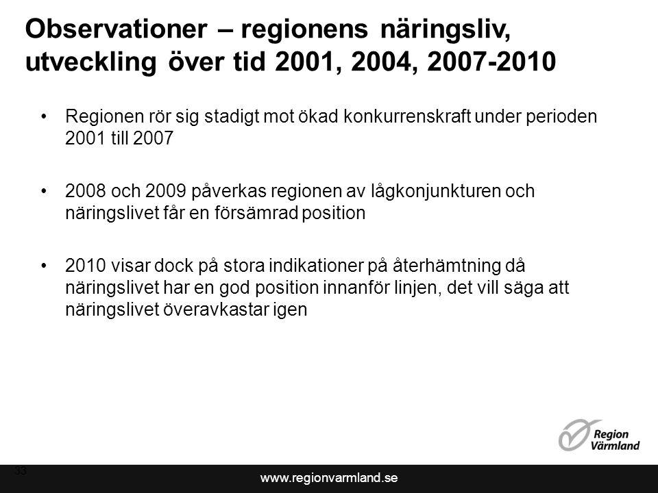www.regionvarmland.se Observationer – regionens näringsliv, utveckling över tid 2001, 2004, 2007-2010 Regionen rör sig stadigt mot ökad konkurrenskraft under perioden 2001 till 2007 2008 och 2009 påverkas regionen av lågkonjunkturen och näringslivet får en försämrad position 2010 visar dock på stora indikationer på återhämtning då näringslivet har en god position innanför linjen, det vill säga att näringslivet överavkastar igen 33