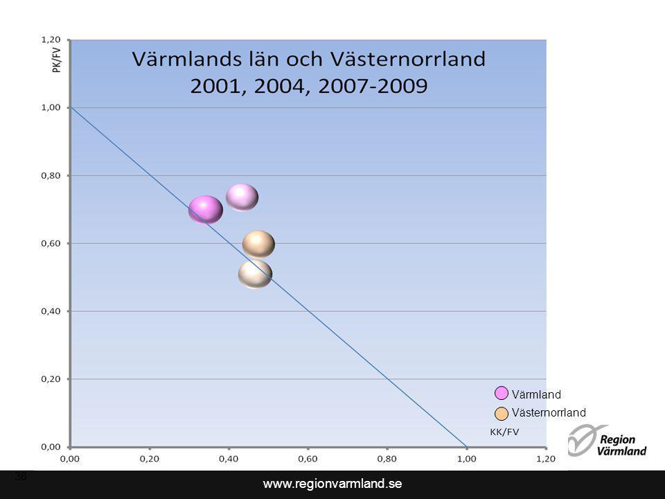 www.regionvarmland.se 36 Värmland Västernorrland