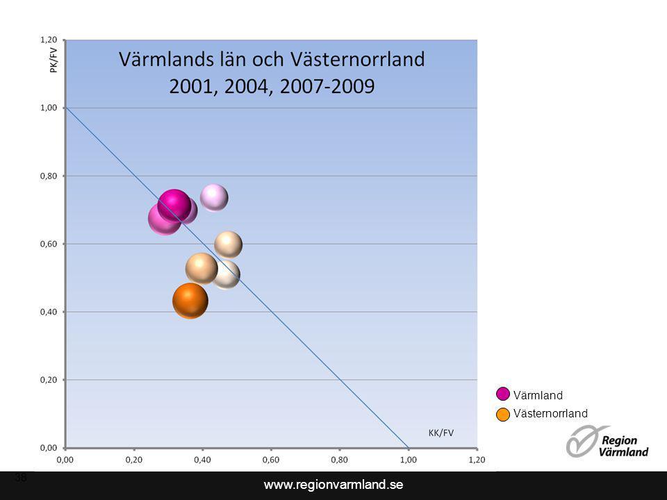 www.regionvarmland.se 38 Värmland Västernorrland