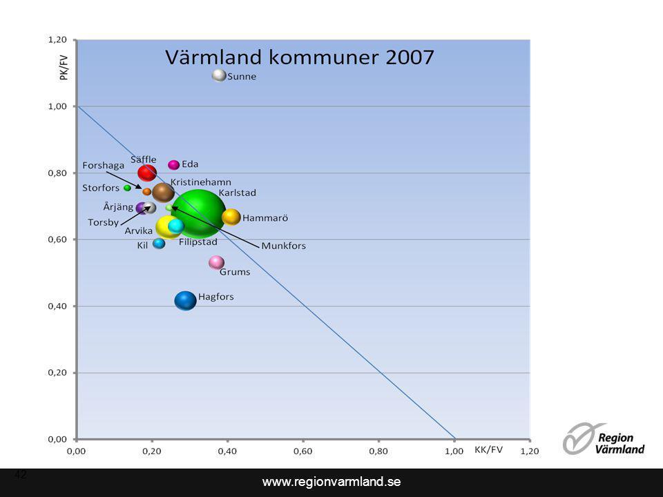 www.regionvarmland.se 42