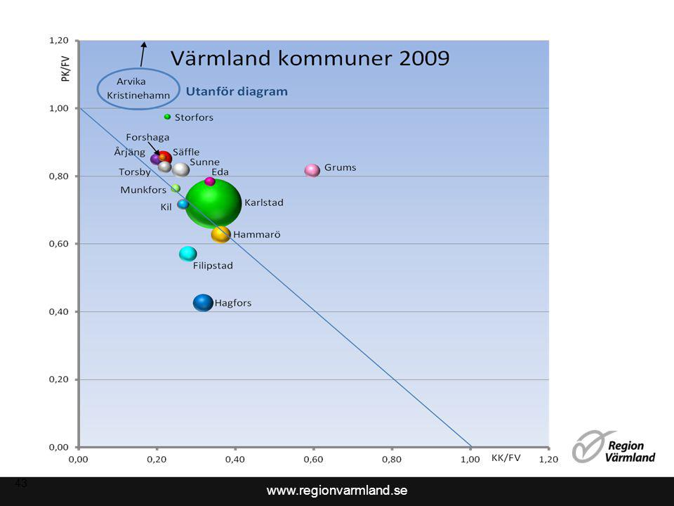 www.regionvarmland.se 43