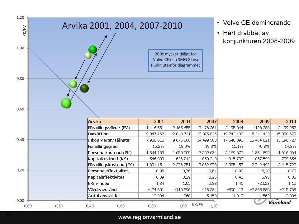www.regionvarmland.se 45 Volvo CE dominerande Hårt drabbat av konjunkturen 2008-2009.