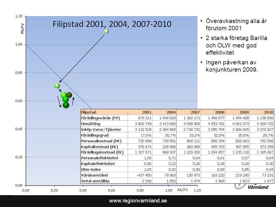 www.regionvarmland.se 47 Överavkastning alla år förutom 2001 2 starka företag Barilla och OLW med god effektivitet Ingen påverkan av konjunkturen 2009.
