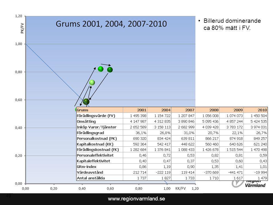 www.regionvarmland.se 49 Billerud dominerande ca 80% mätt i FV.
