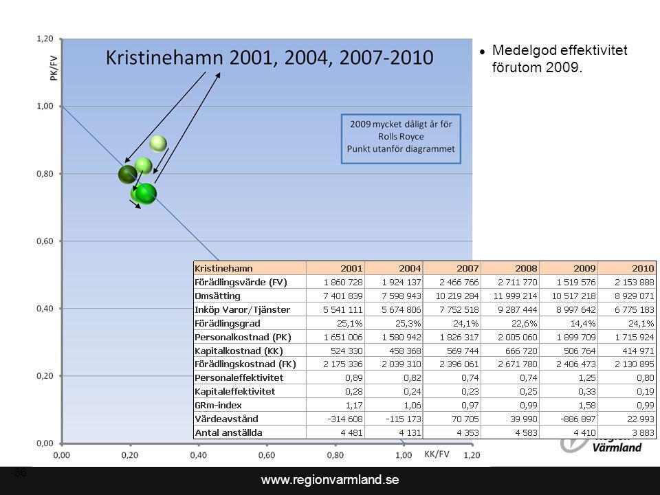 www.regionvarmland.se 56 Medelgod effektivitet förutom 2009.