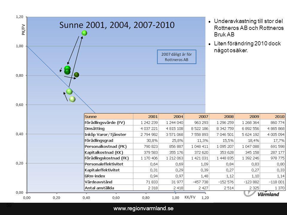 www.regionvarmland.se 59 Underavkastning till stor del Rottneros AB och Rottneros Bruk AB Liten förändring 2010 dock något osäker.