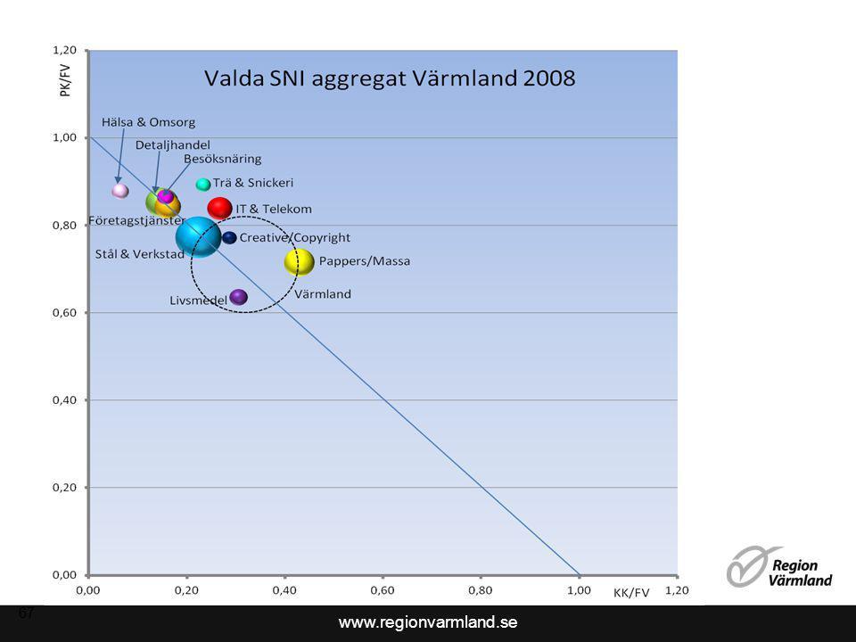 www.regionvarmland.se 67