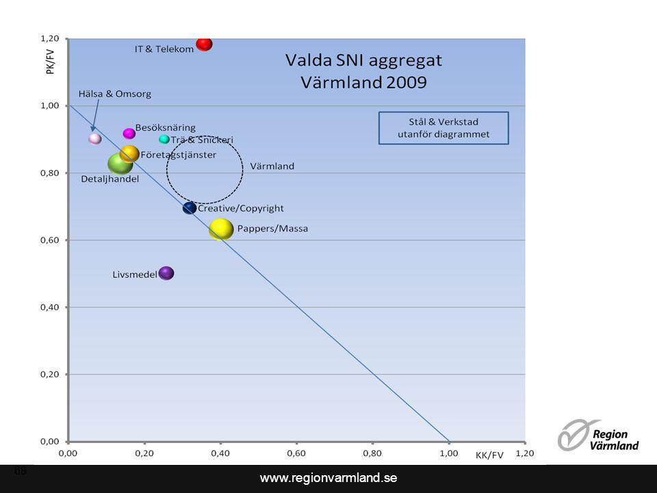www.regionvarmland.se 68