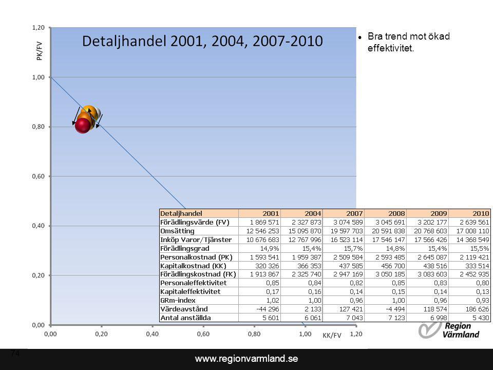 www.regionvarmland.se 74 Bra trend mot ökad effektivitet.