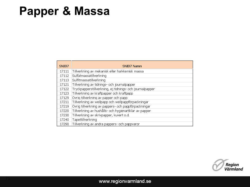 www.regionvarmland.se Papper & Massa 75