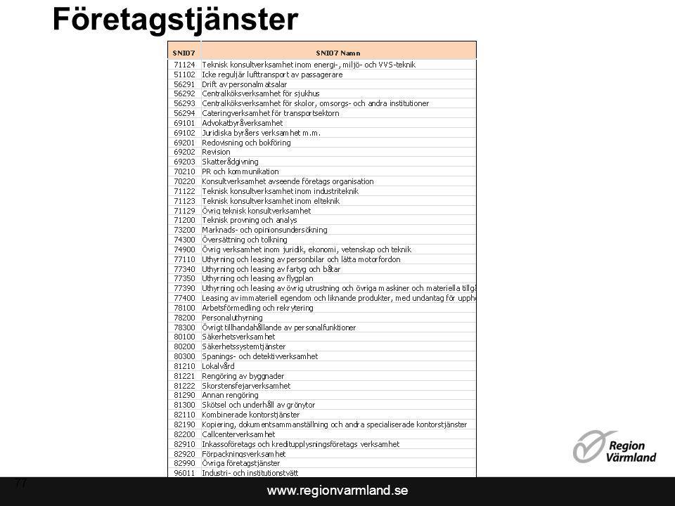 www.regionvarmland.se Företagstjänster 77