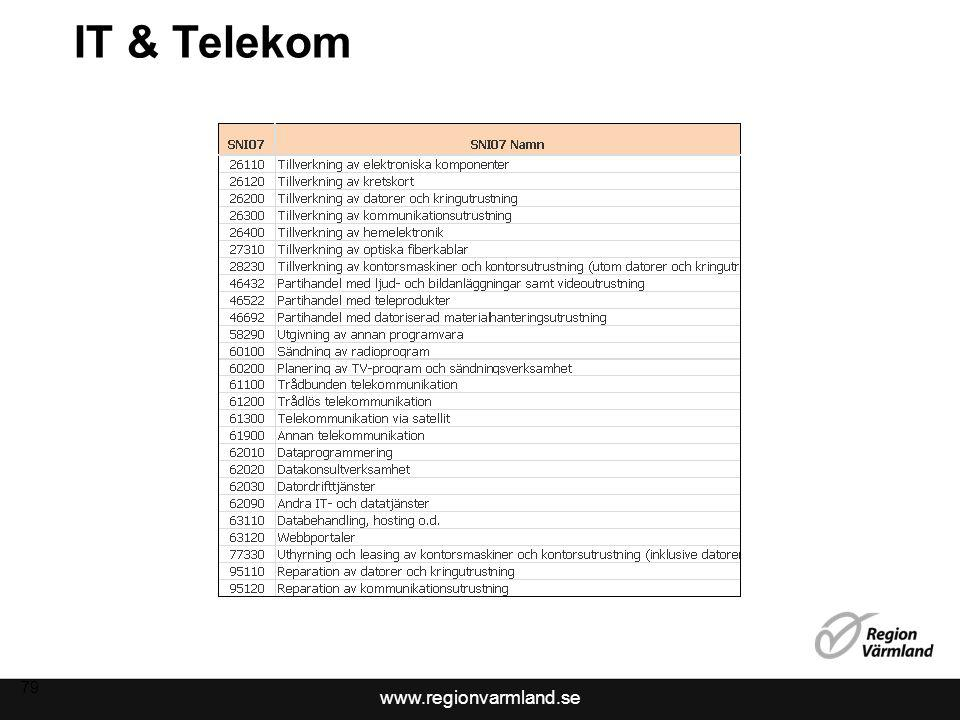 www.regionvarmland.se IT & Telekom 79