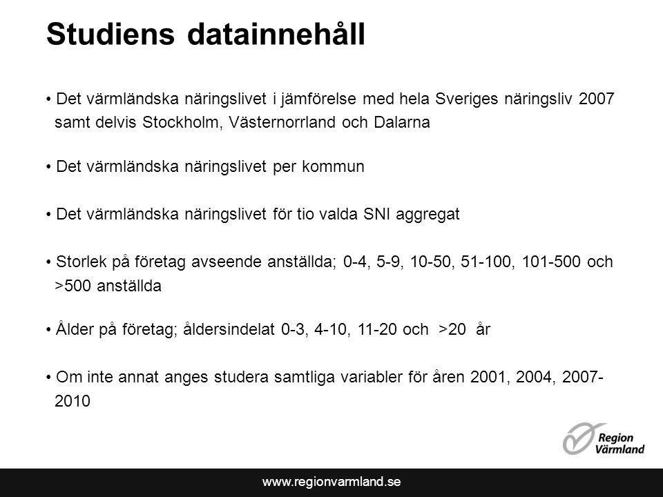 www.regionvarmland.se Studiens datainnehåll Det värmländska näringslivet i jämförelse med hela Sveriges näringsliv 2007 samt delvis Stockholm, Västernorrland och Dalarna Det värmländska näringslivet per kommun Det värmländska näringslivet för tio valda SNI aggregat Storlek på företag avseende anställda; 0-4, 5-9, 10-50, 51-100, 101-500 och >500 anställda Ålder på företag; åldersindelat 0-3, 4-10, 11-20 och >20 år Om inte annat anges studera samtliga variabler för åren 2001, 2004, 2007- 2010